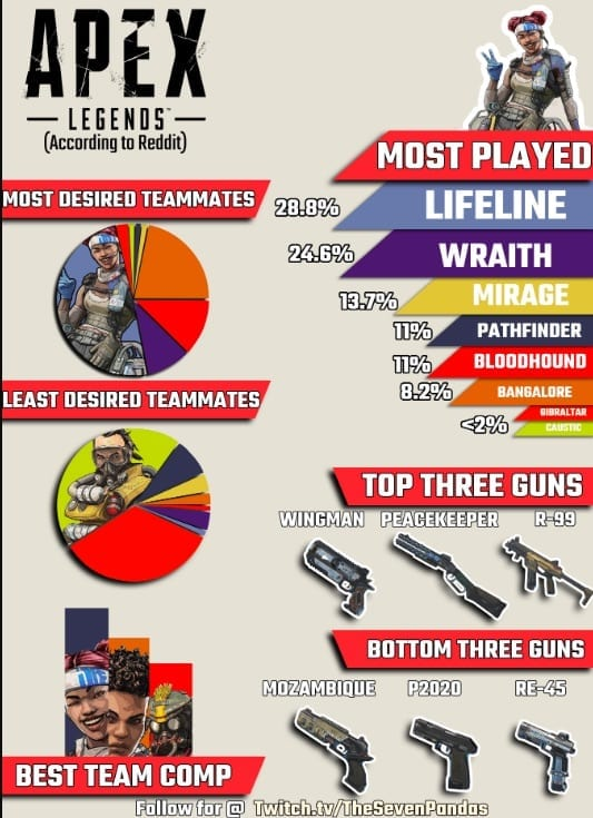 Here Are The Least Popular Apex Legends Characters According