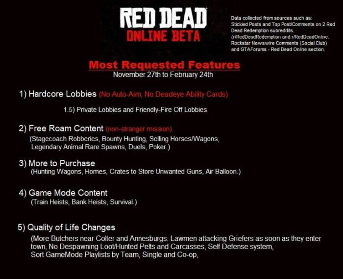 Here Are Red Dead Online's Most Requested Features On Reddit