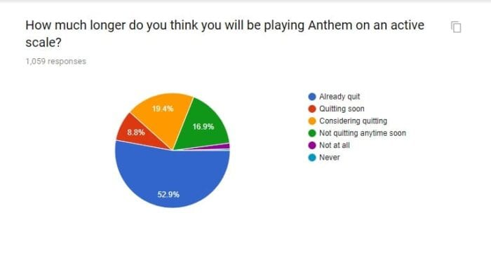Survey Finds 52% Of Anthem Players Have Already Quit The